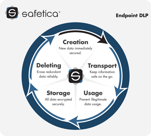 Safetica_Endpoint_DLP2.png
